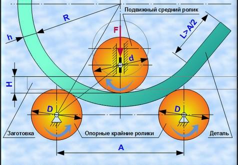 Схема гибки на трёхвалковых вальцах.