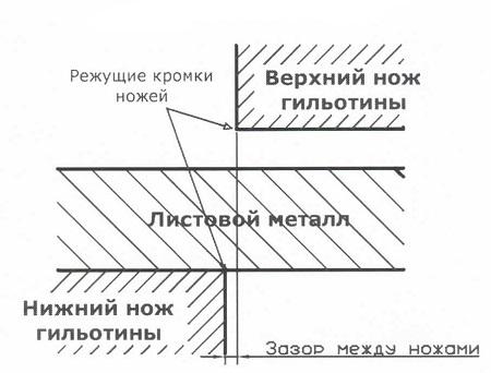 Схема работы гильотины.