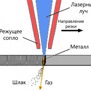 Технология лазерной резки металла.