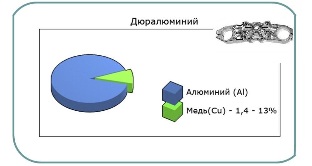 Состав дюралюминия