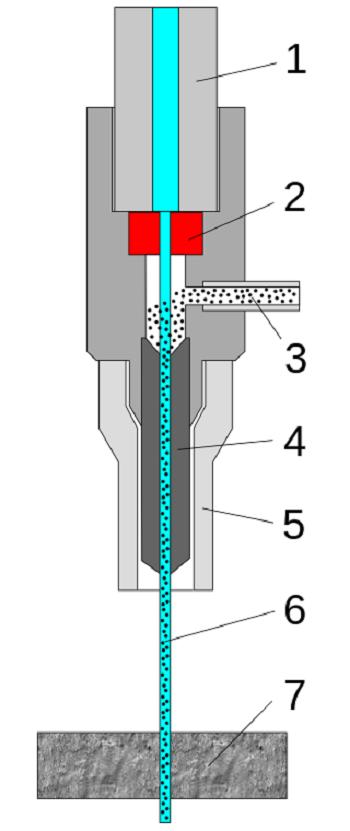 Схема режущей головки станка гидроабразивной резки металла.