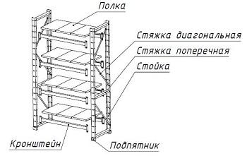 Схема стеллажа из металлического профиля.