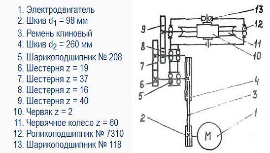 kinematicheskaia skhema stanka SGA-1